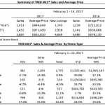 Home sale stats Toronto