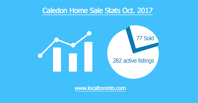 Caledon Home sale stats